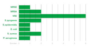 csm_Grafik_Dauer-der-Wirksamkeit_P_PHMB_d5f7ff5bc5