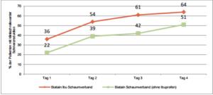Der %-Anteil der Patienten, die am Abend über eine klinisch relevante Schmerzreduktion berichteten ist signifikant höher bei der Behandlung mit Biatain Ibu Schaumverband